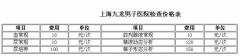 上海九龙男子医院几种常规检查项目
